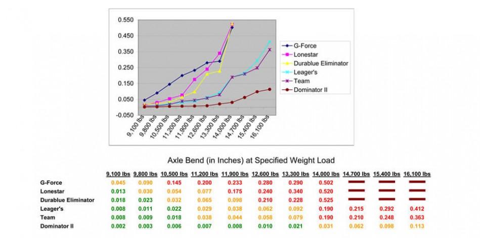 RPM Dominator rear axles comparison